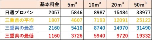 三重県の料金比較(日通プロパン)