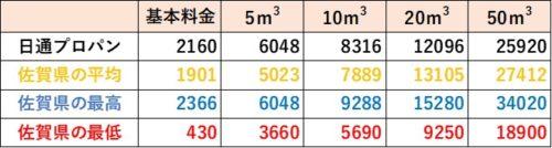 佐賀県の料金比較(日通プロパン)