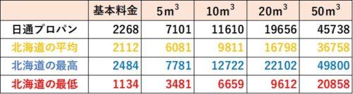 北海道の料金比較(日通プロパン)
