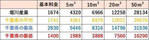 千葉県の料金比較(堀川産業)