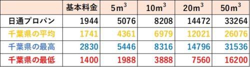 千葉県の料金比較(日通プロパン)