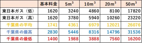 千葉県の料金比較(東日本ガス)