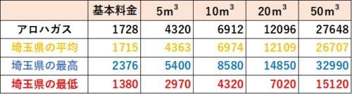 埼玉県の料金比較(アロハガス)