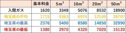 埼玉県の料金比較(入間ガス)