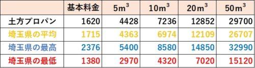 埼玉県の料金比較(土方プロパン)