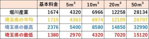 埼玉県の料金比較(堀川産業)