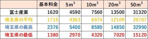 埼玉県の料金比較(富士産業)