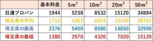 埼玉県の料金比較(日通プロパン)