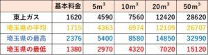 埼玉県の料金比較(東上ガス)