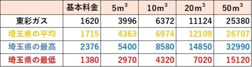 埼玉県の料金比較(東彩ガス)