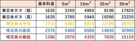 埼玉県の料金比較(東日本ガス)