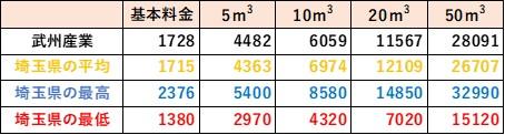 埼玉県の料金比較(武州産業)