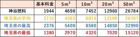 埼玉県の料金比較(神谷燃料)