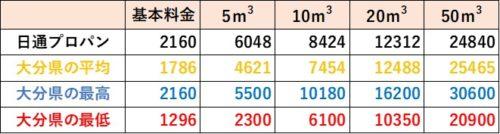 大分県の料金比較(日通プロパン)