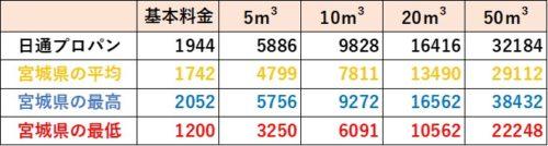 宮城県の料金比較(日通プロパン)