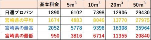 宮崎県の料金比較(日通プロパン)