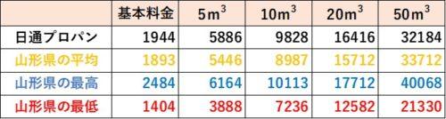 山形県の料金比較(日通プロパン)