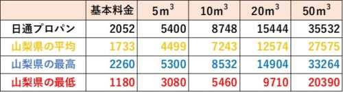 山梨県の料金比較(日通プロパン)