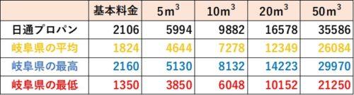 岐阜県の料金比較(日通プロパン)