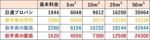 岩手県の料金比較(日通プロパン)