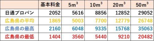 広島県の料金比較(日通プロパン)