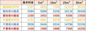 プロパンガス料金の愛知県と千葉県の比較