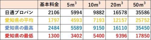 愛知県の料金比較(日通プロパン)