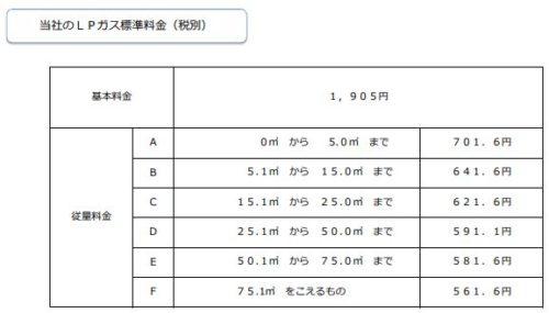 日通プロパンの標準料金(三重県)