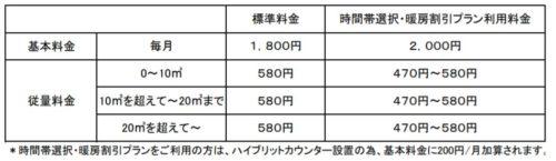 日通プロパンの標準料金(千葉県)