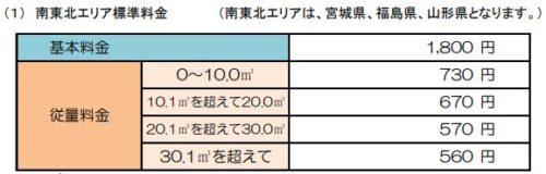 日通プロパンの標準料金(宮城、福島、山形)