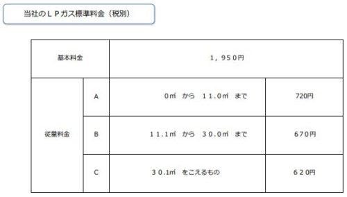日通プロパンの標準料金(岐阜県と愛知県)