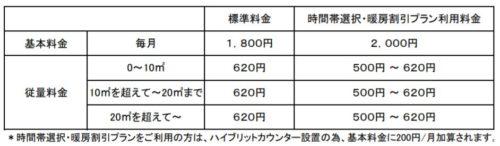日通プロパンの標準料金(東京都の多摩地区以外)