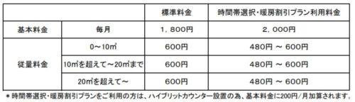 日通プロパンの標準料金(東京都の多摩地区)