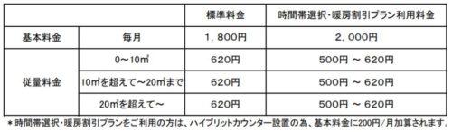 日通プロパンの標準料金(栃木県)