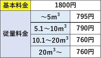 日通プロパンの標準料金(石川県)