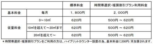 日通プロパンの標準料金(神奈川県)
