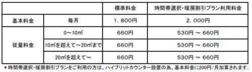 日通プロパンの標準料金(茨城県の高萩地域)