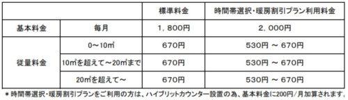 日通プロパンの標準料金(長野県の伊那地域)