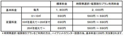 日通プロパンの標準料金(長野県の北信地域)