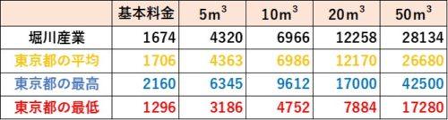 東京都の料金比較(堀川産業)