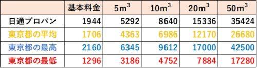 東京都の料金比較(日通プロパン)