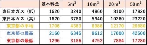 東京都の料金比較(東日本ガス)