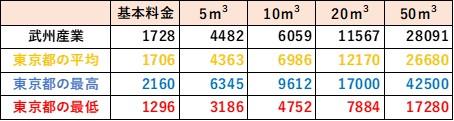 東京都の料金比較(武州産業)