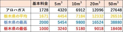 栃木県の料金比較(アロハガス)