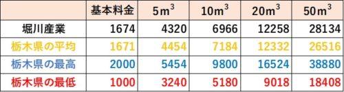 栃木県の料金比較(堀川産業)
