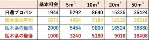 栃木県の料金比較(日通プロパン)