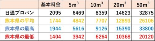 熊本県の料金比較(日通プロパン)