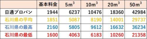 石川県の料金比較(日通プロパン)