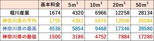 神奈川県の料金比較(堀川産業)