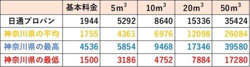 神奈川県の料金比較(日通プロパン)